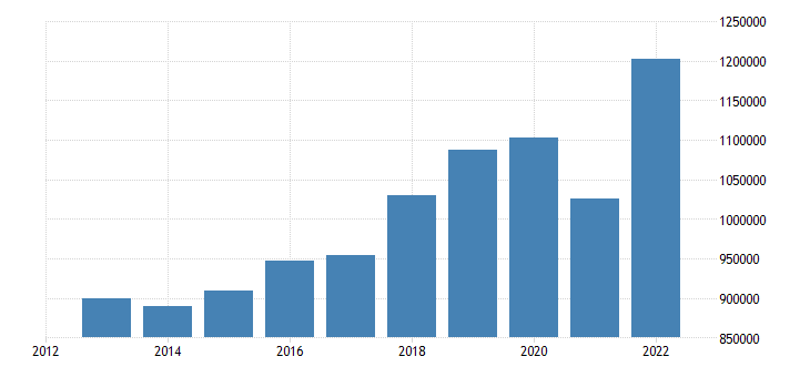 germany international trade imports eurostat data