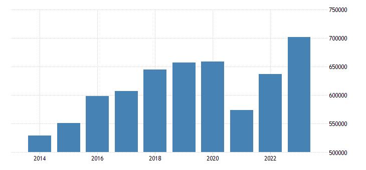 germany international trade of machinery transport equipment sitc 7 exports eurostat data