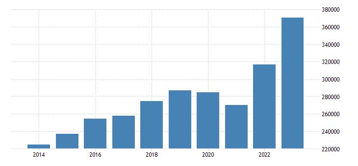 germany international trade of other manufactured goods sitc 68 imports eurostat data