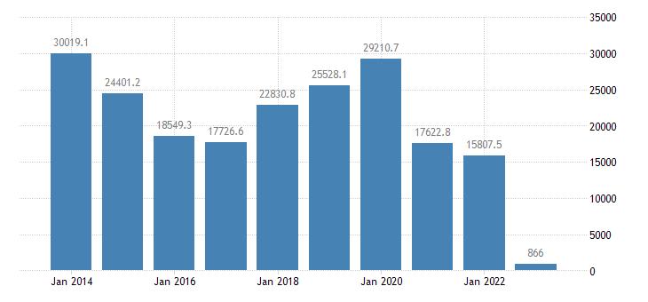 germany international trade of other manufactured goods sitc 68 trade balance eurostat data
