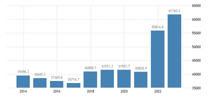 germany international trade of raw materials sitc 24 imports eurostat data