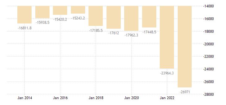 germany international trade of raw materials sitc 24 trade balance eurostat data