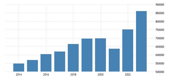 germany intra eu trade exports eurostat data