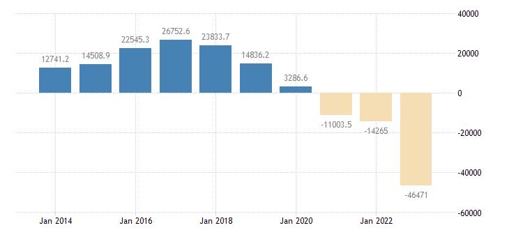 germany intra eu trade trade balance eurostat data