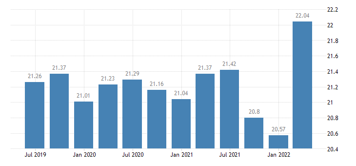 germany investment rate of non financial corporations eurostat data