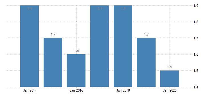 germany involuntary temporary employment eurostat data
