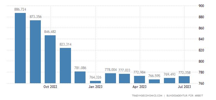 Statistika u nizu Germany-job-vacancies