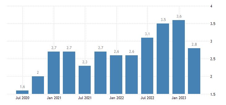 germany job vacancy rate arts entertainment recreation other service activities eurostat data