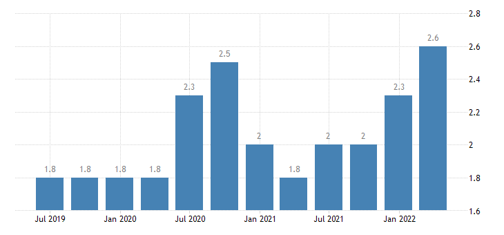 germany job vacancy rate real estate activities eurostat data