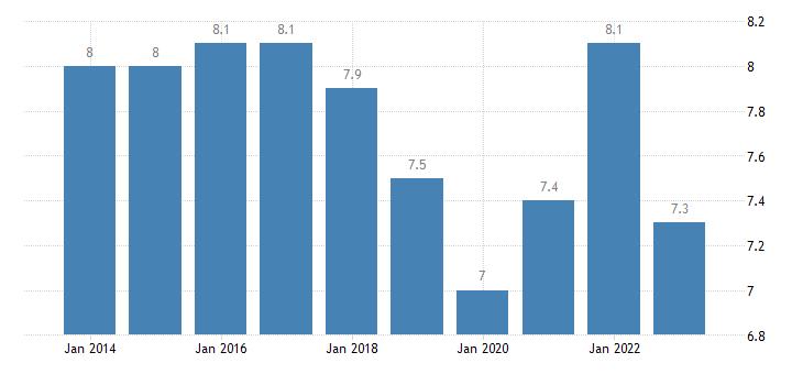 germany jobless households eurostat data