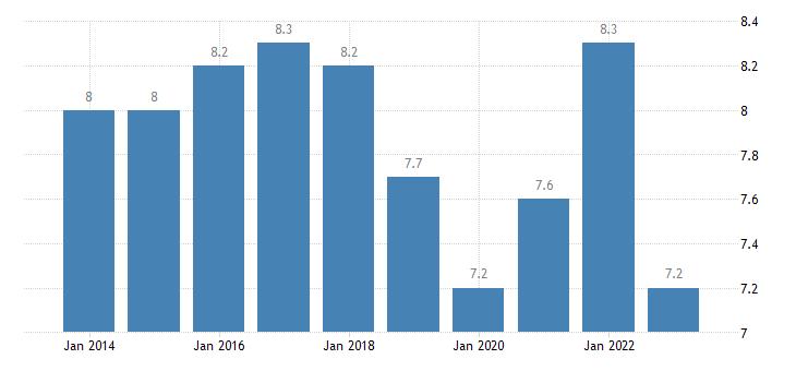 germany jobless households females eurostat data