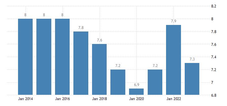 germany jobless households males eurostat data