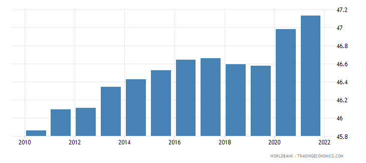 germany labor force female percent of total labor force wb data
