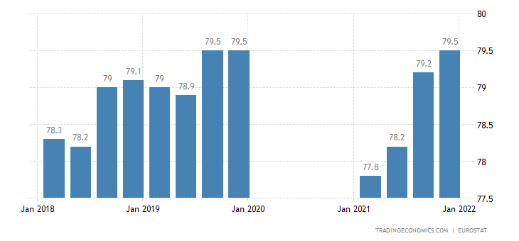 Germany Labor Force Participation Rate