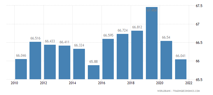 germany labor participation rate male percent of male population ages 15 plus  wb data