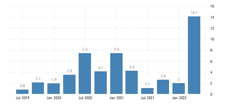 germany labour cost idx accommodation food service activities eurostat data