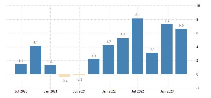 germany labour cost idx business economy eurostat data