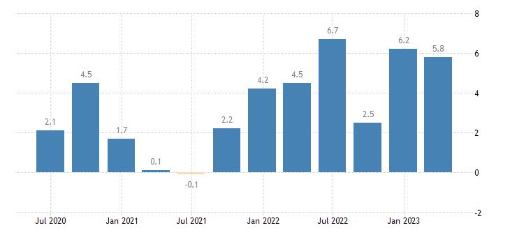 germany labour cost idx eurostat data