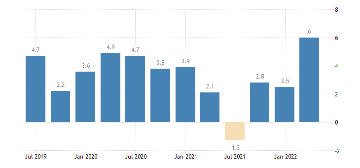 germany labour cost idx financial insurance activities eurostat data