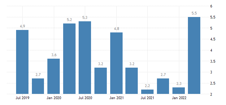 germany labour cost idx human health social work activities eurostat data