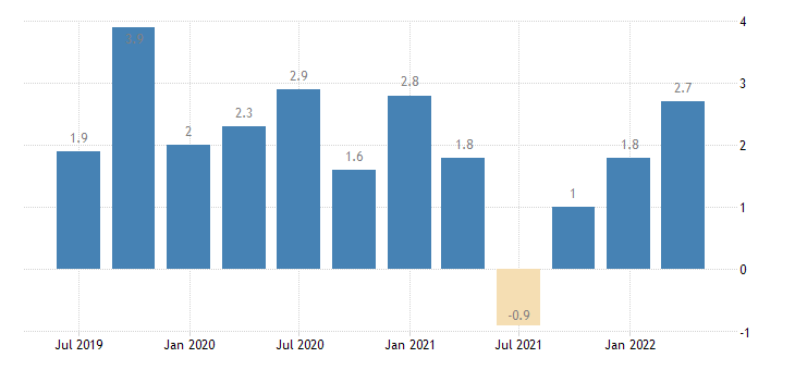 germany labour cost idx manufacturing eurostat data