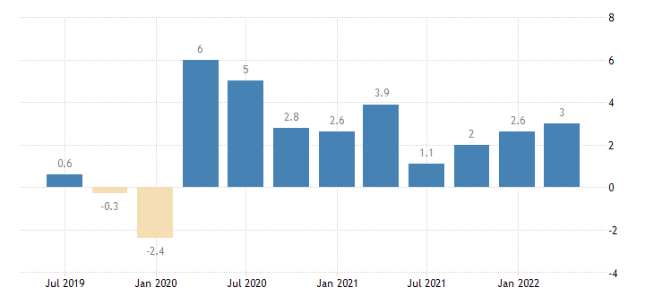 germany labour cost idx real estate activities eurostat data