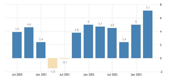 germany labour cost idx transportation storage eurostat data