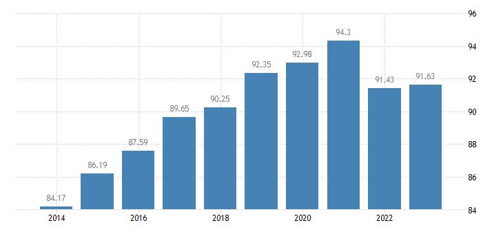 germany last internet use in last 3 months eurostat data