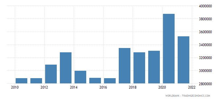 germany liquid liabilities in millions usd 2000 constant wb data