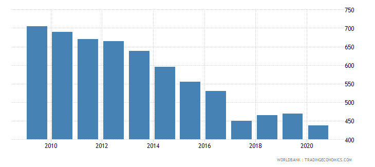 germany listed domestic companies total wb data