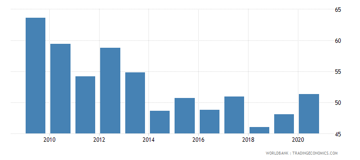 germany loans from nonresident banks amounts outstanding to gdp percent wb data