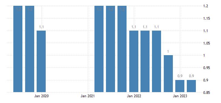 germany long term unemployment eurostat data