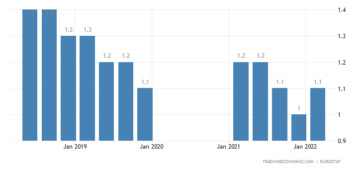 Germany Long Term Unemployment Rate