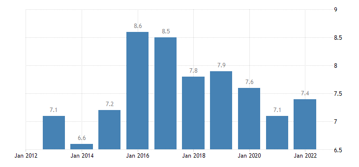 germany main balance of payments international investment position items as share of gdp bpm6 in partnership with rest of the world eurostat data