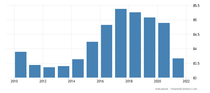 germany manufactures exports percent of merchandise exports wb data