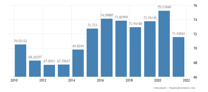 germany manufactures imports percent of merchandise imports wb data