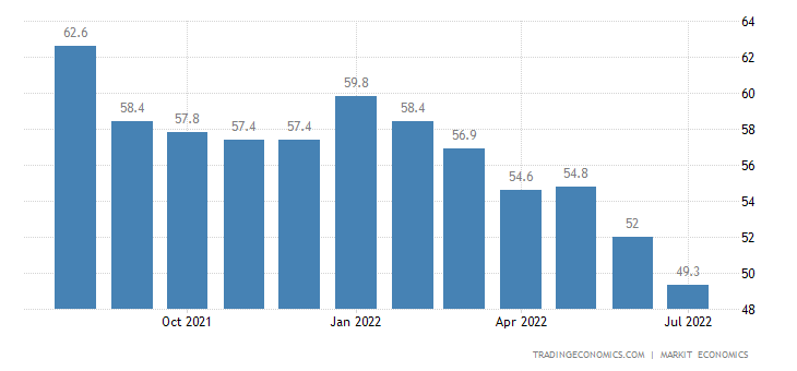 Germany Manufacturing PMI