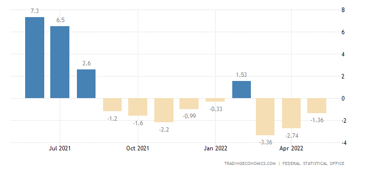 Germany Manufacturing Production