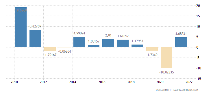 germany manufacturing value added annual percent growth wb data