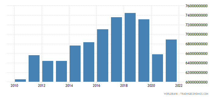 germany manufacturing value added constant 2000 us dollar wb data