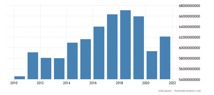 germany manufacturing value added constant lcu wb data