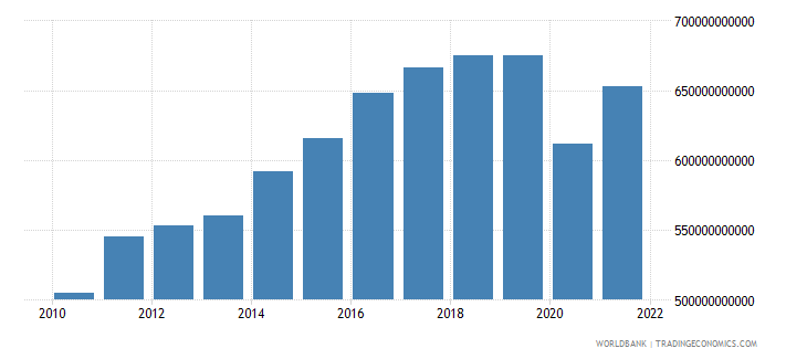 germany manufacturing value added current lcu wb data