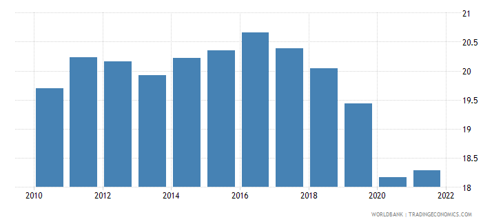 germany manufacturing value added percent of gdp wb data