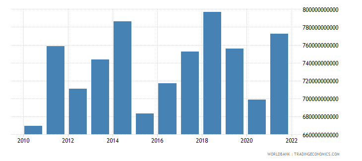 germany manufacturing value added us dollar wb data