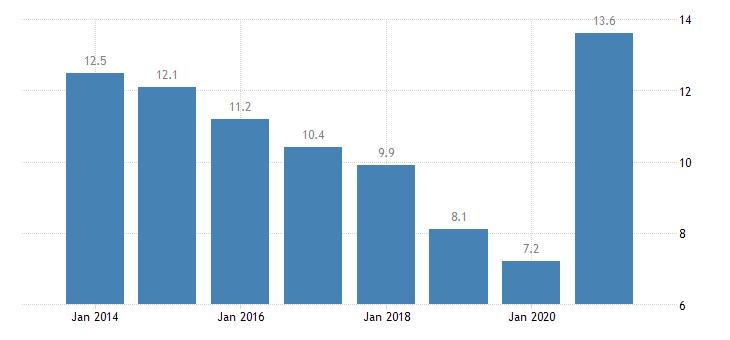 germany material deprivation rate females eurostat data