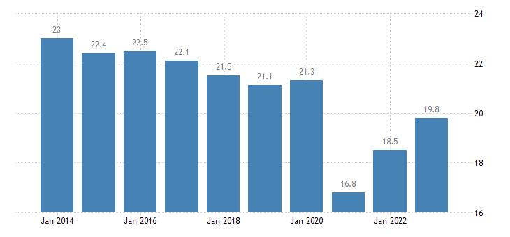 germany median of the housing cost burden distribution females eurostat data