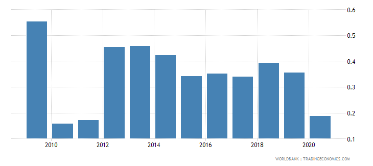 germany merchandise exports by the reporting economy residual percent of total merchandise exports wb data