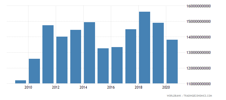 germany merchandise exports by the reporting economy us dollar wb data