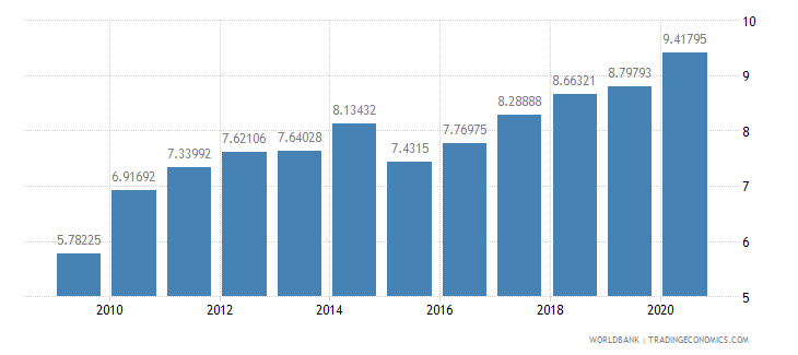 germany merchandise exports to developing economies in east asia  pacific percent of total merchandise exports wb data