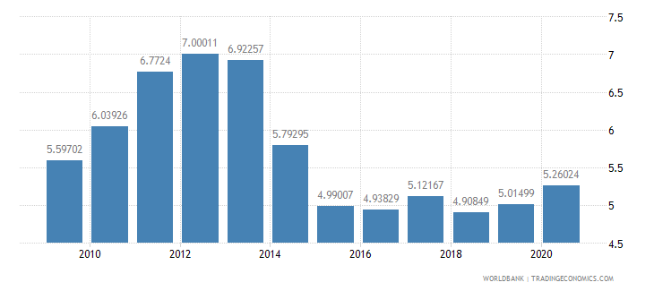 germany merchandise exports to developing economies in europe  central asia percent of total merchandise exports wb data